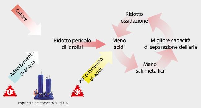 Ridotto pericolo di idrolisi con impianti di trattamento fluidi CJC
