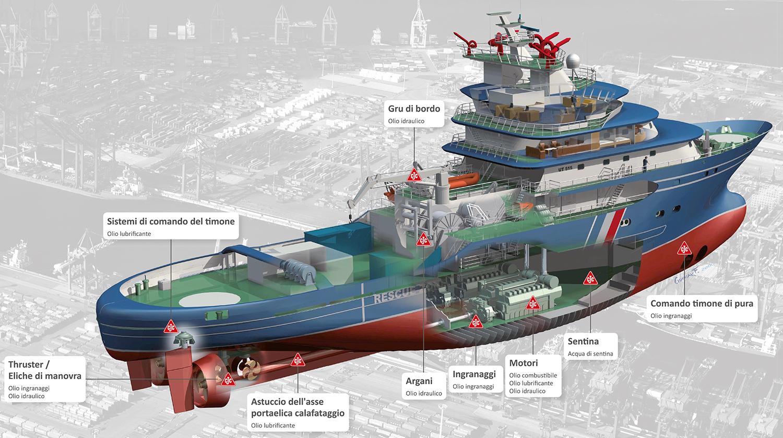applicazione a bordo del nave per sistemi di filtrazione dell'olio CJC