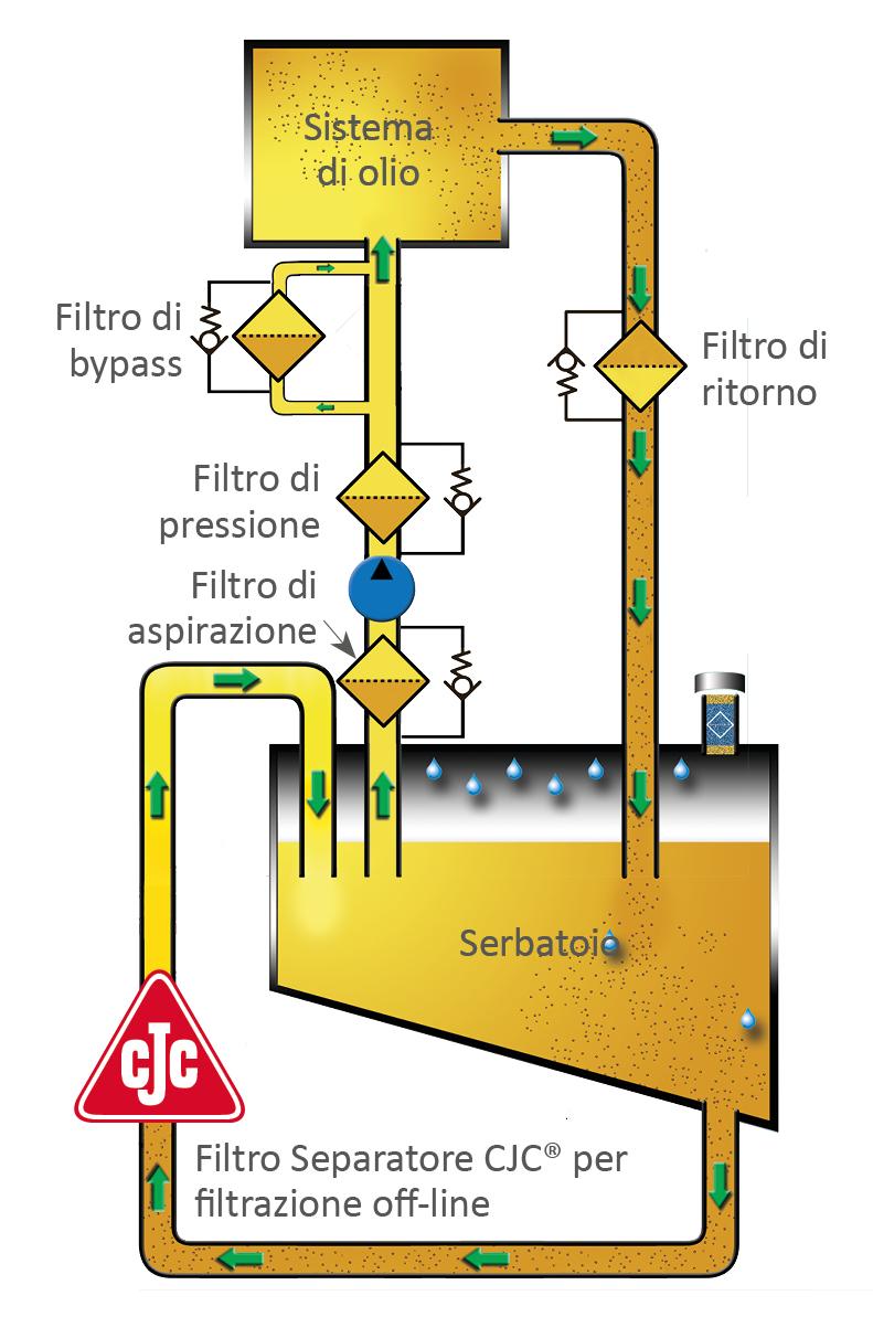 FIltrazione off-line